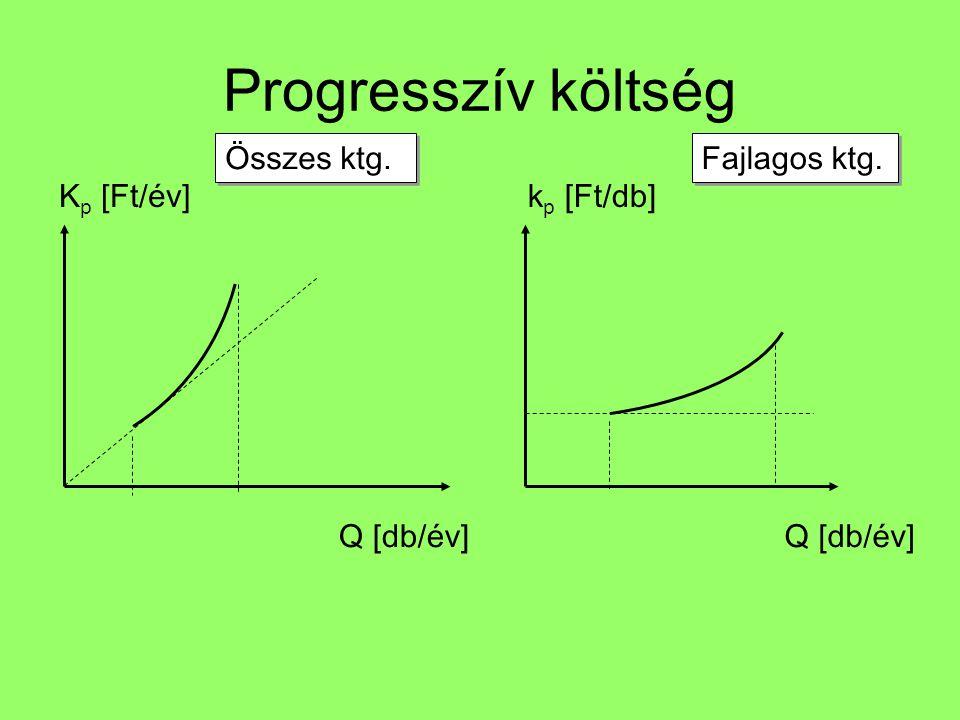 Progresszív költség Összes ktg. Fajlagos ktg. Kp [Ft/év] kp [Ft/db]
